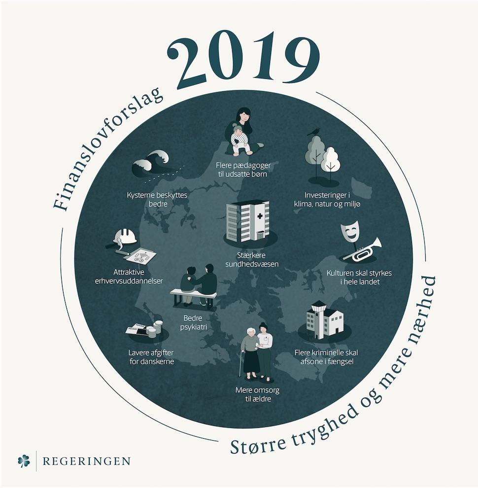 덴마크 정부 2019년 예산안 인포그래픽 (덴마크 재정부 제공)
